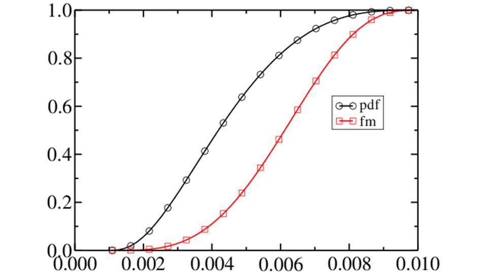 Granulometric curve